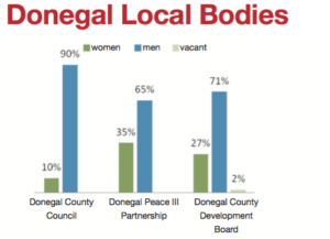 Chart detailing gender disparity in Donegal County Council, Donegal Peace III Partnership and Donegal County Development Board