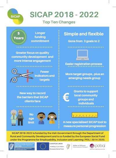 SICAP infographic